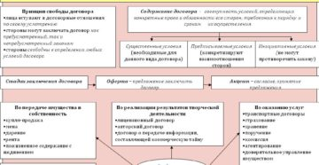 Гражданско-правовые договоры с персоналом. Как не допустить переквалификации отношений