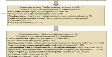 Какие жалобы на постановления административных органов рассматривают в судах общей юрисдикции