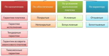 Банковская гарантия: как применяют этот способ обеспечения