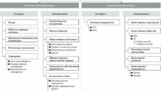 Классификация юридических лиц в одной таблице