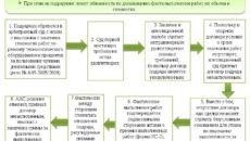 Верховный суд о документах по договору подряда