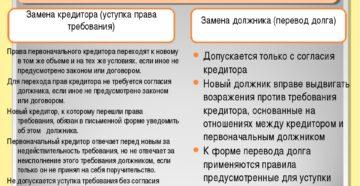 банкротство перевод